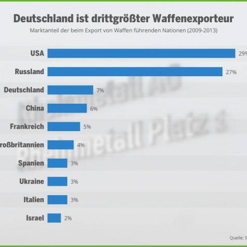 SITRI-Statistik: Deutschland ist nach USA und Russland drittgrößter Waffenexporteur