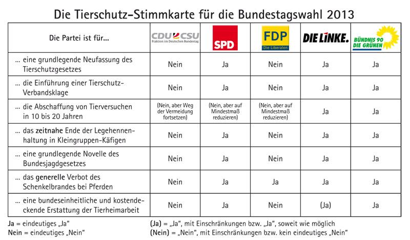 Tierschutz-Stimmkarte zur Bundestagswahl des Tierschutzbundes